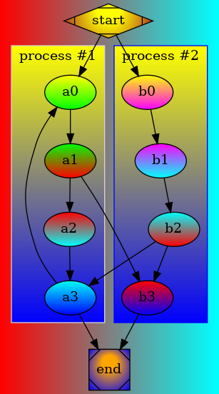 "digraph G {bgcolor=""red:cyan"" gradientangle=0     subgraph cluster_0 {   style=filled;   color=lightgrey;   fillcolor=""blue:yellow"";   gradientangle=90;   node [fillcolor=""yellow:green"" style=filled gradientangle=270] a0;   node [fillcolor=""green:red""] a1;   node [fillcolor=""red:cyan""] a2;   node [fillcolor=""cyan:blue""] a3;     a0 -> a1 -> a2 -> a3;   label = ""process #1"";   }     subgraph cluster_1 {   node [fillcolor=""yellow:magenta""    style=filled gradientangle=270] b0;   node [fillcolor=""magenta:cyan""] b1;   node [fillcolor=""cyan:red""] b2;   node [fillcolor=""red:blue""] b3;     b0 -> b1 -> b2 -> b3;   label = ""process #2"";   color=blue   fillcolor=""blue:yellow"";   style=filled;   gradientangle=90;   }   start -> a0;   start -> b0;   a1 -> b3;   b2 -> a3;   a3 -> a0;   a3 -> end;   b3 -> end;     start [shape=Mdiamond ,   fillcolor=""yellow:brown"",   gradientangle=90,   style=radial];   end [shape=Msquare,   fillcolor=""orange:blue"",   style=radial,   gradientangle=90];  }"
