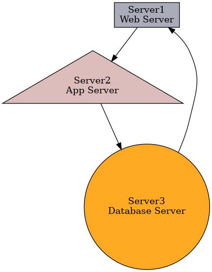 GraphViz API演示